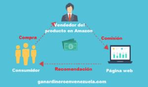 como ganar dinero con Amazon afiliados
